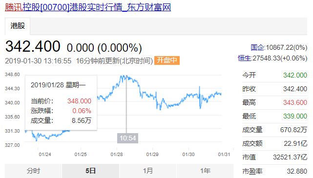 腾讯股价处于上涨状态