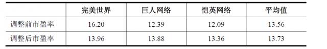 设定相应的市盈率调整参数后可比交易市场率情况