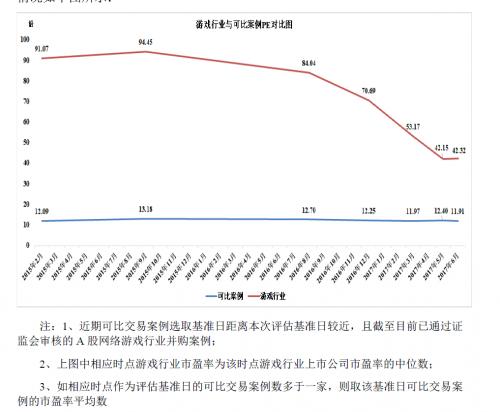 A股网络游戏行业上市公司市盈率与近期可比交易案例的交易市盈率变动趋势图