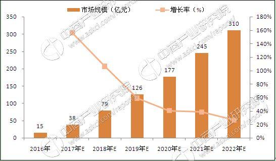 中国线下迷你KTV市场规模及预测
