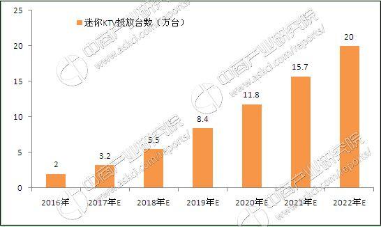 中国线下迷你KTV投放规模及预测