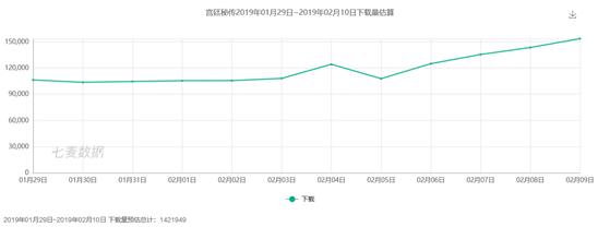"""2019年春节iOS免费榜:""""吃鸡""""最稳,超休闲和女性向游戏""""异军突起"""""""