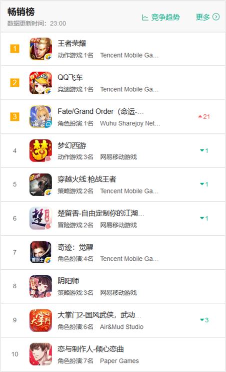 """2018年春节iOS免费榜&畅销榜:""""吃鸡""""成为了最大赢家"""