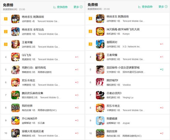 iOS游戏免费榜TOP10