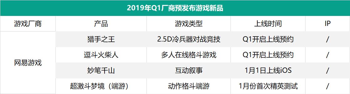 52家厂商、134款产品——2019年Q1国内游戏市场稍显平淡