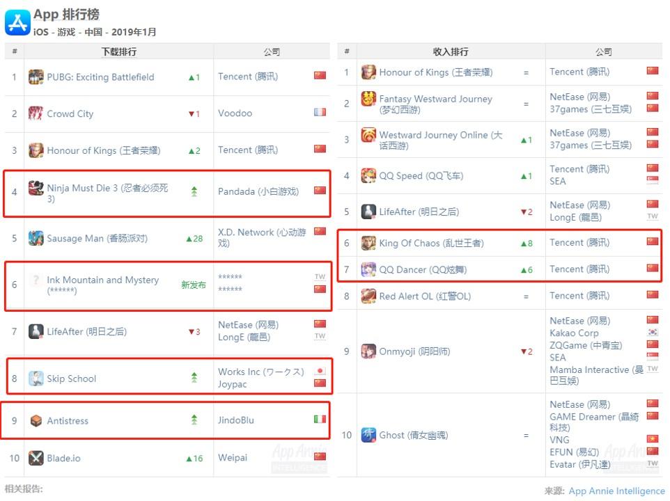 1月中国发行商收入榜:前三名七个月未变、三七入围Top 10