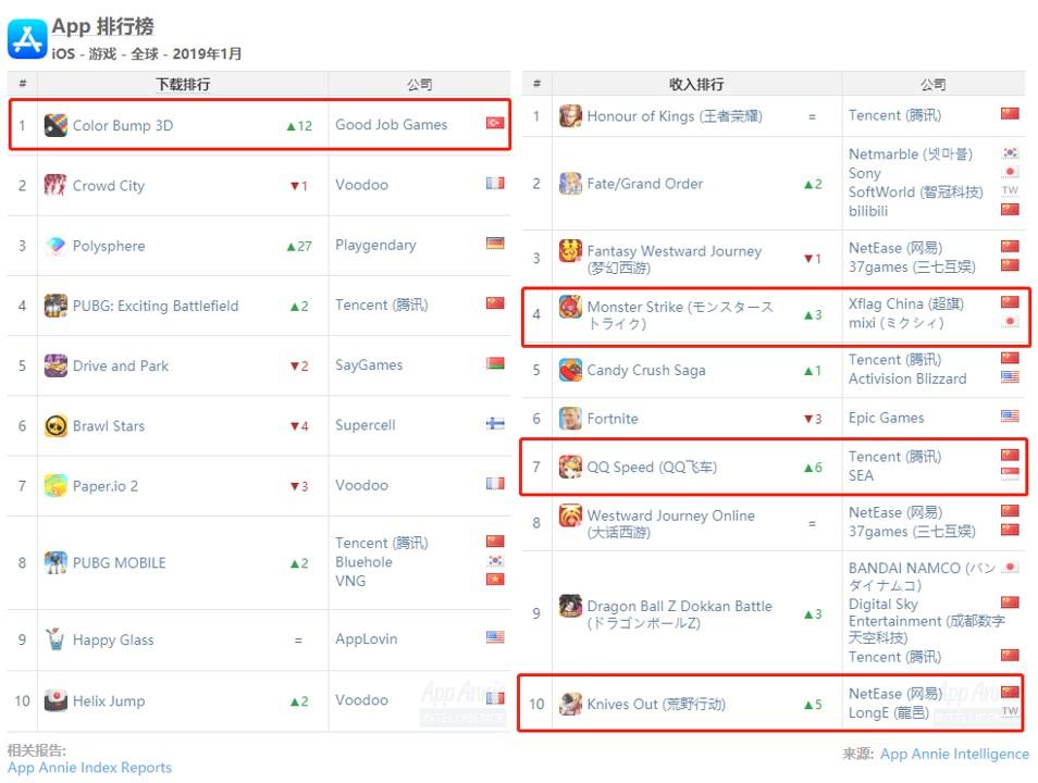 全球iOS一月榜单:国产手游仍占50%