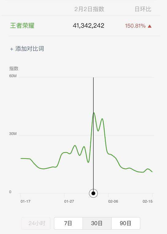春节期间王者荣耀的微信指数