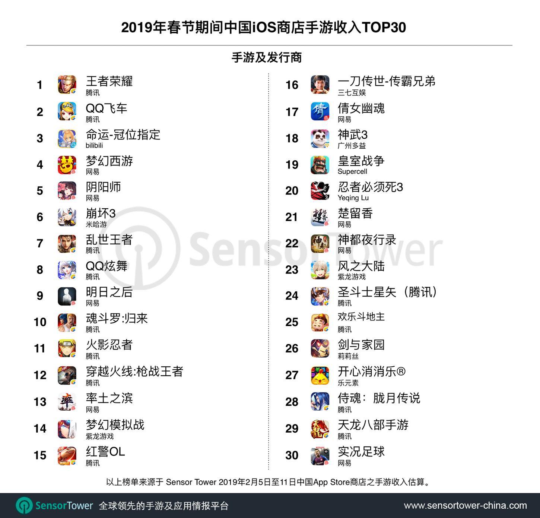 2019年春节期间iOS国区收入3.29亿美元 手游占77.9%