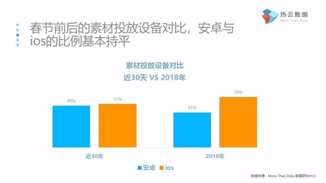 2019年春节移动应用投放市场洞察报告
