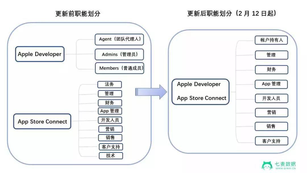 苹果整合开发者团队组织架构