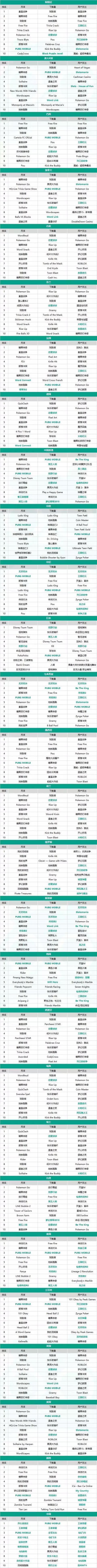 下载量、收入、月活TOP10