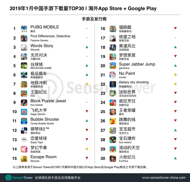 2019年1月出海手游下载量TOP30:《PUBG Mobile》三连庄
