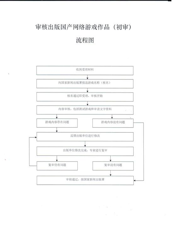 上海市新闻出版局(上海市版权局)公布的审核出版国产网络游戏作品(初审)流程图