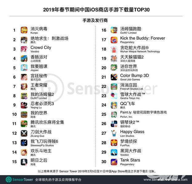 买量Top20榜单