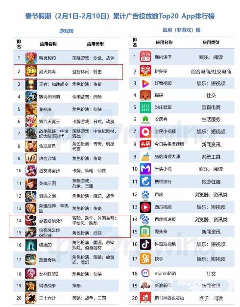 游戏行业累计投放Top20的详细排名