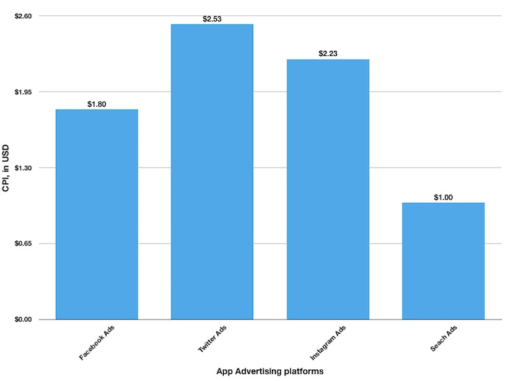 各大廣告平臺CPI數據