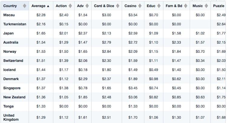 全球安卓買量成本最高的10個地區