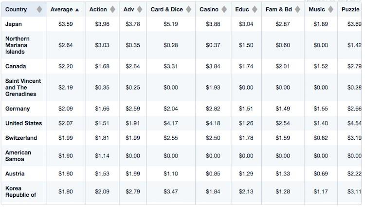 全球iOS買量成本最高的十個地區