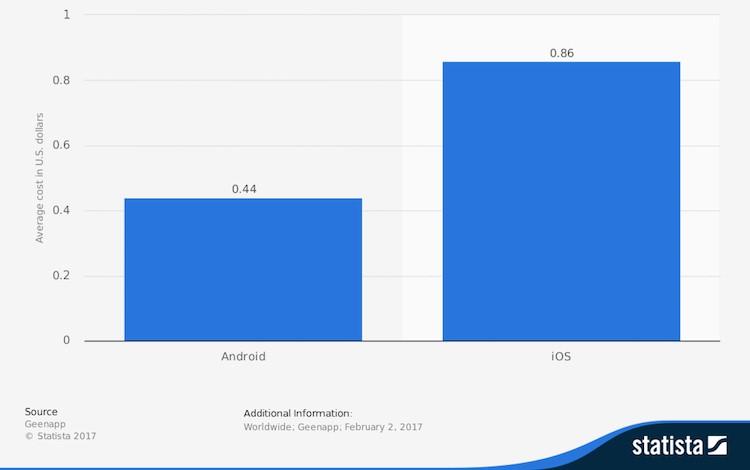 全球iOS和安卓CPI均值(2017年數據)
