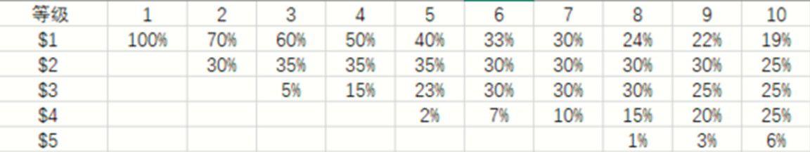 卡牌品質概率