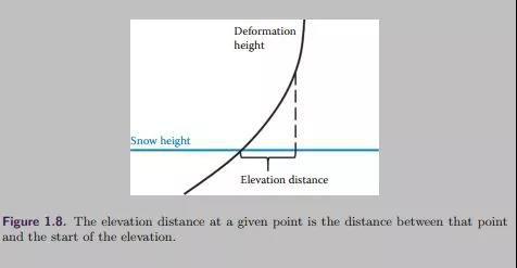 生成隆起(elevation)部分