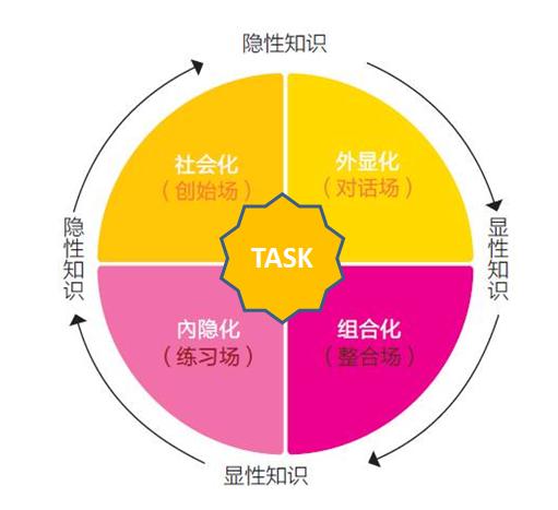 KM的内功心法——基于TASK的SECI实践
