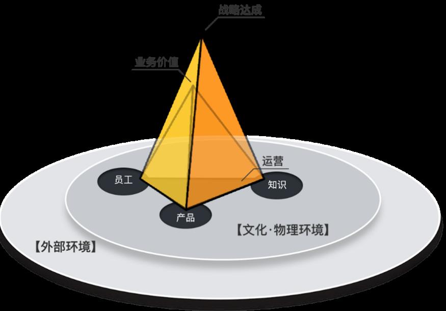 網易游戲知識管理實踐:從雙錐體系到四個關鍵點