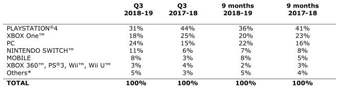 育碧:PC端增长强劲,收入占比最高