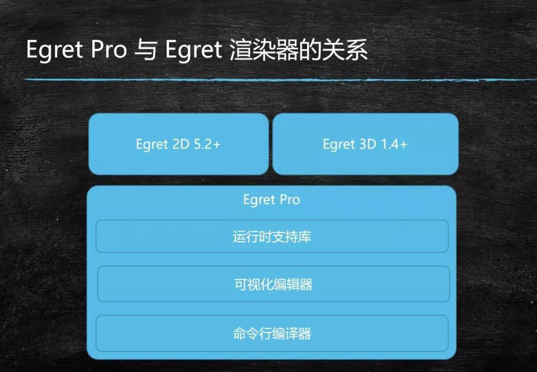 白鹭引擎团队将发布Egret Pro并公布后续路线图