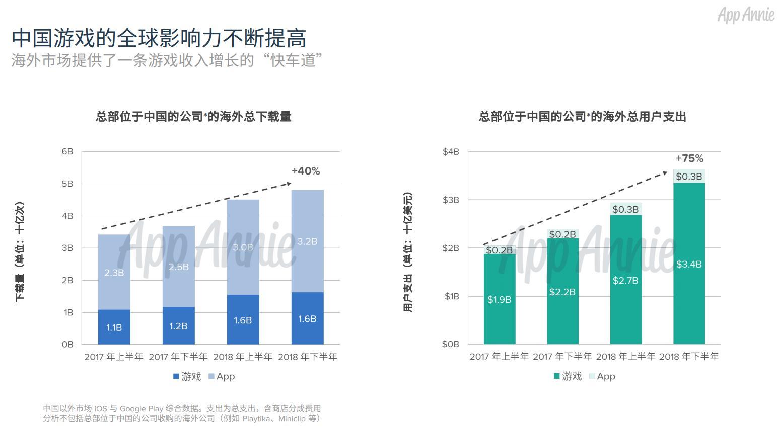 2018年中国发行商海外手游下载量32亿次