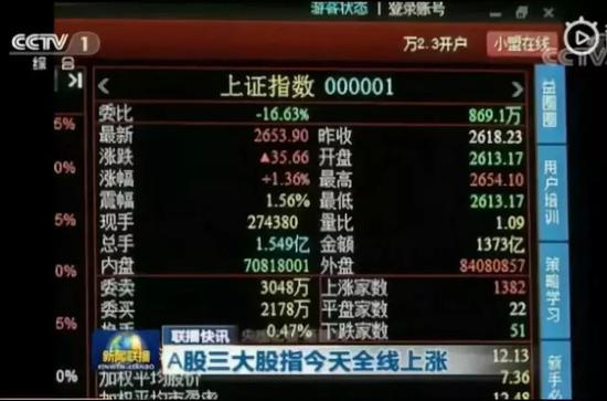 游戏股集体上涨的逻辑:高层重视+中美贸易对话+超跌反弹