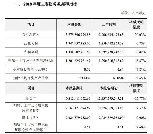 巨人网络2018年净利润12亿元 预计可完成三年对赌