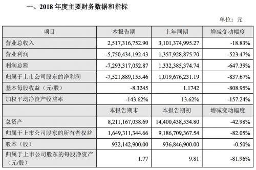 天神娱乐2018年净亏损逾75亿元 同比下降837.67%
