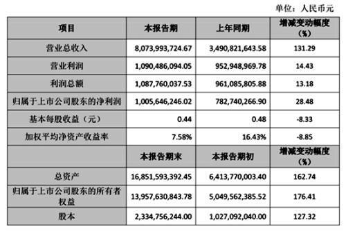 世纪华通2018年度主要财务数据