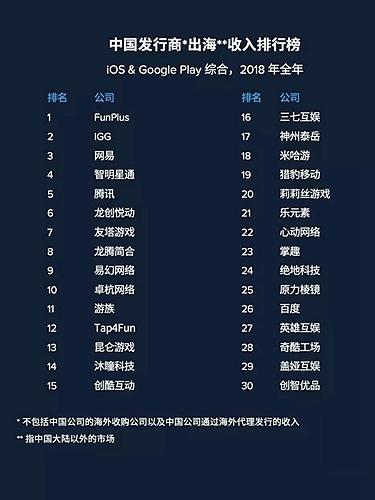 点点互动成为2018年全年出海综合收入第一的中国发行商
