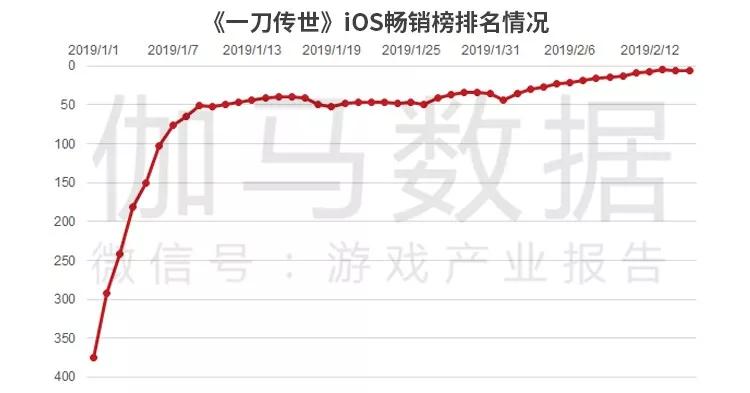 《一刀传世》春节期间畅销排名增长最快,买量游戏?#28304;?#22312;机会