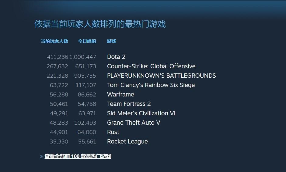 《Dota2》在线峰值时隔2年重回100万 自走棋立头功