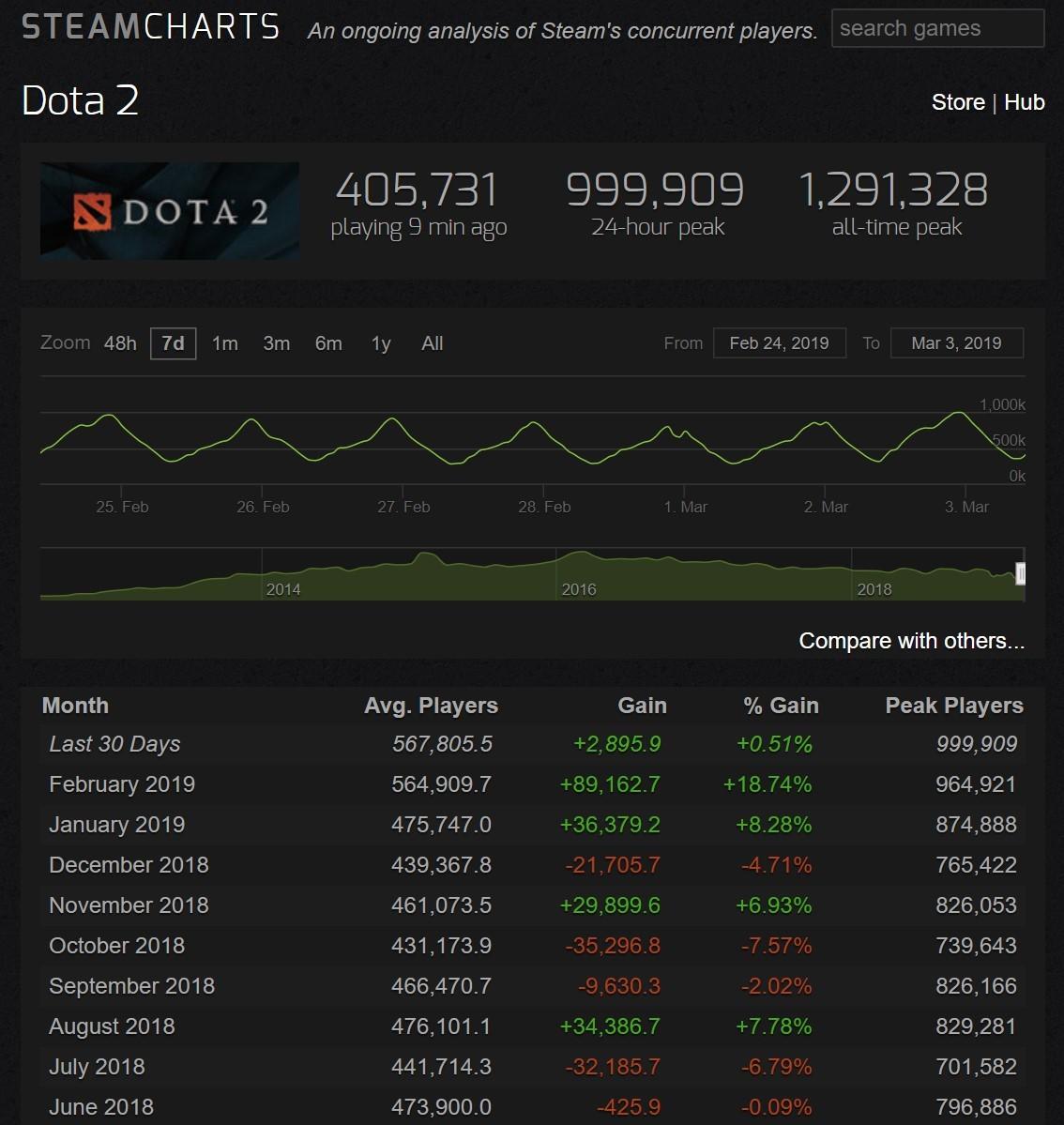 《Dota2》在線峰值時隔2年重回100萬 自走棋立頭功