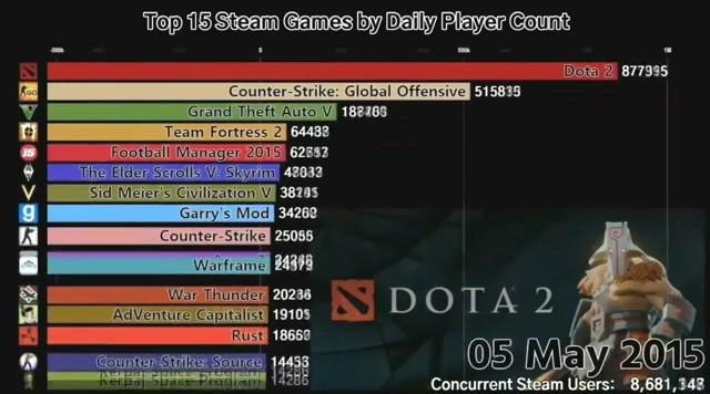 最近四年Steam上玩家日活最高TOP16游戏变化