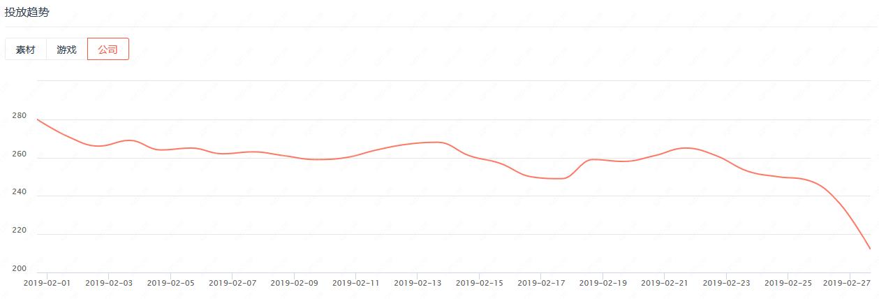 單日最高有280家公司買量,藍飛互娛拿下投放力度TOP2