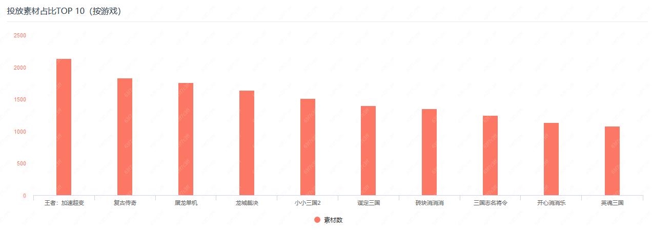 1月的投放力度TOP10游戲產品