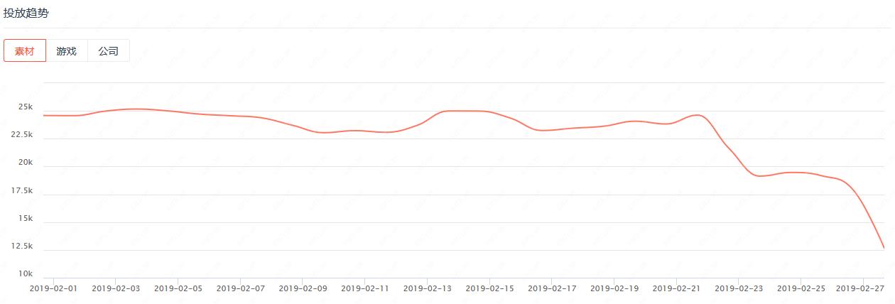 整個2月份的買量市場都處于一個相對平穩的狀態