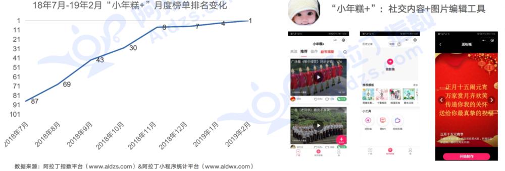 """內容類小程序""""小年糕+""""首次登頂阿拉丁指數月榜"""