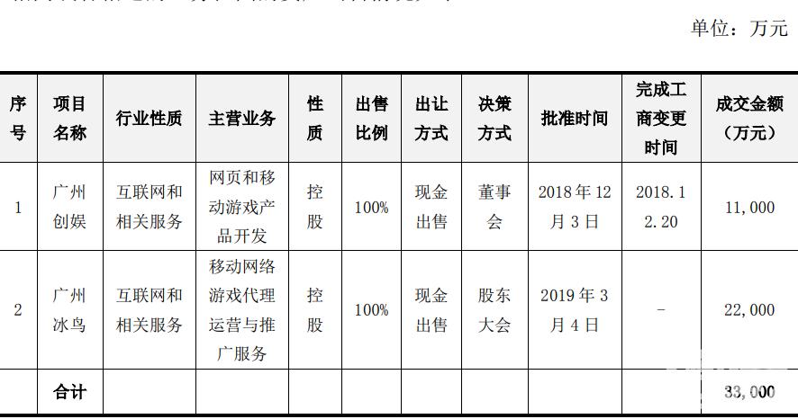 广州创娱、广州冰鸟出售详情