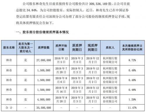 游族網絡實控人林奇累計質押逾3億股 占總股本的34.08%
