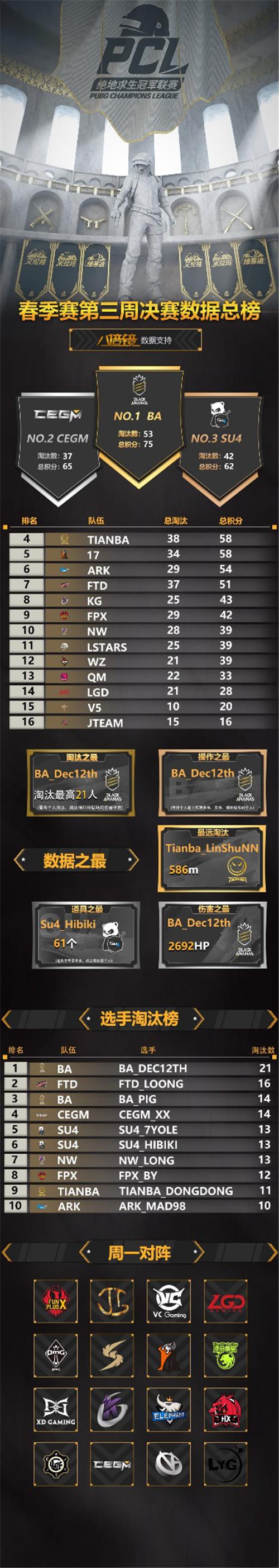 一黑到底 BA战队代表米拉玛拿下第三周周冠军!