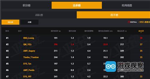 PCM淘汰赛尘埃落地,Tianba领跑挺进决赛环节