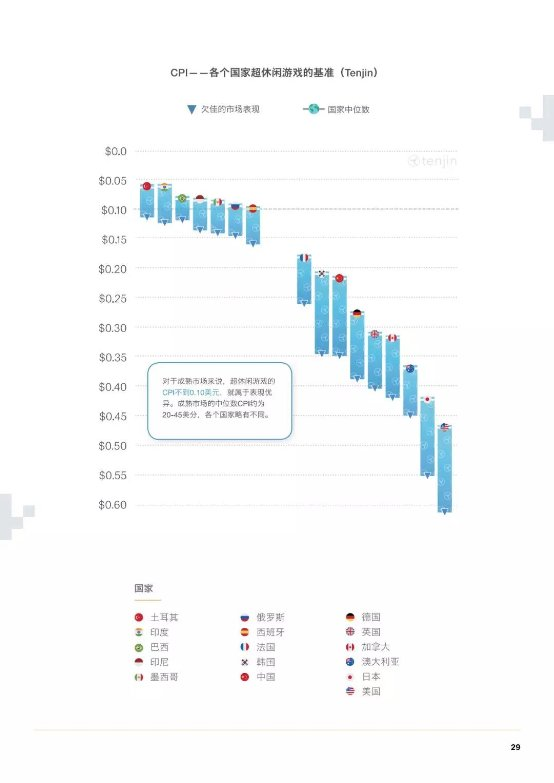 GameAnalytics最新移动游戏分析:平均第1日留存率为25%