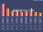 网页游戏开服数据总结月报-2013年8月份